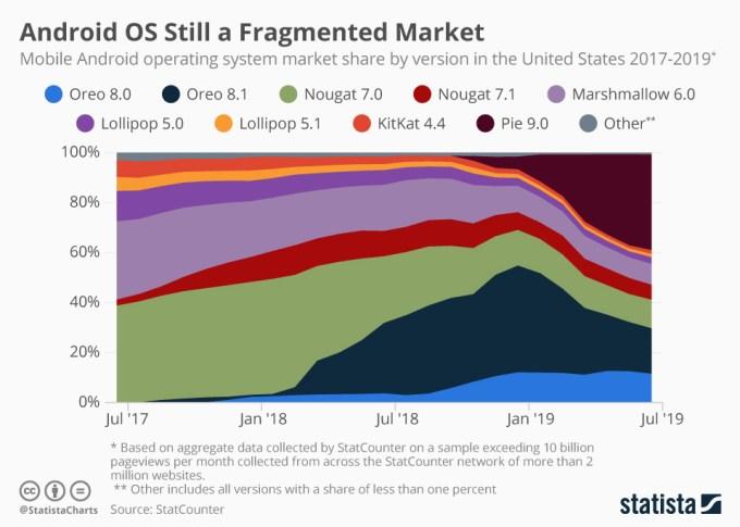 Fragmentacja Androida od 2007 do 2019 r.
