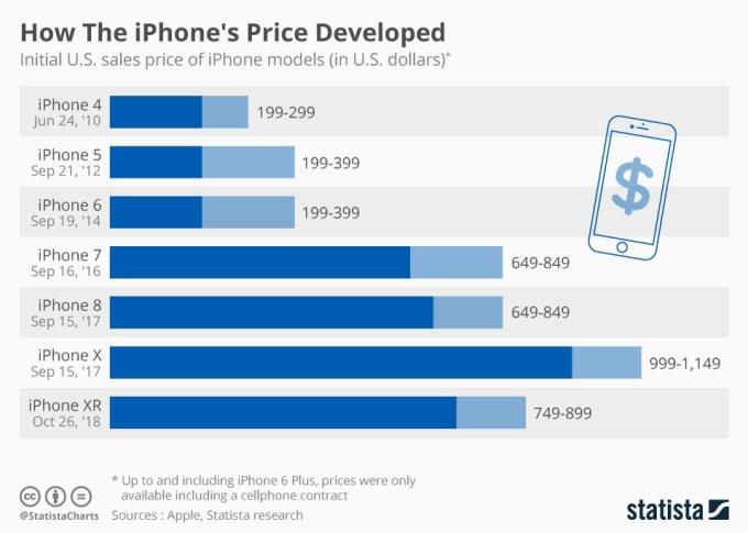 Jak zmieniały się ceny iPhone'ów (2010-2018)
