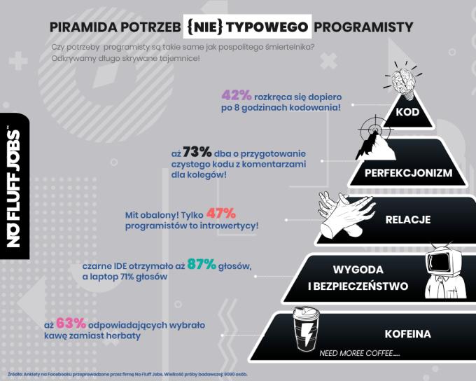 Piramida potrzeb (nie)typowego programisty (2019)