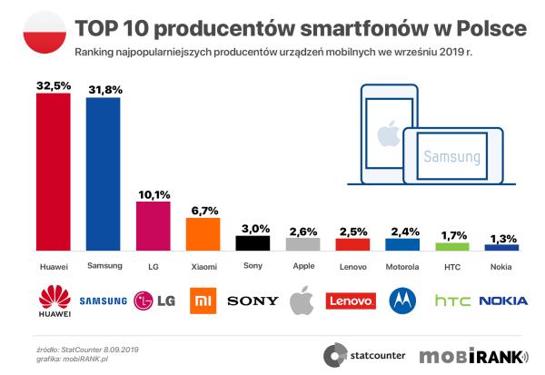 Ranking producentów urządzeń mobilnych w Polsce i na świecie (9/2019)