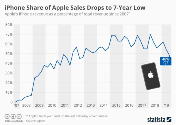 Udział iPhone'a w sprzedaży Apple'a spadł do najniższego poziomu od 7 lat