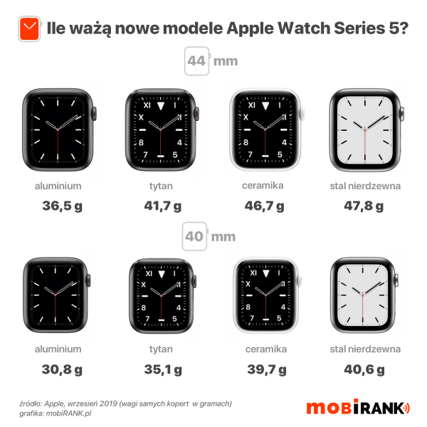 Ile ważą nowe modele zegarków Apple Watch Series 5?