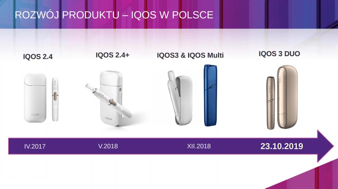 Rozwój produktów IQOS w Polsce