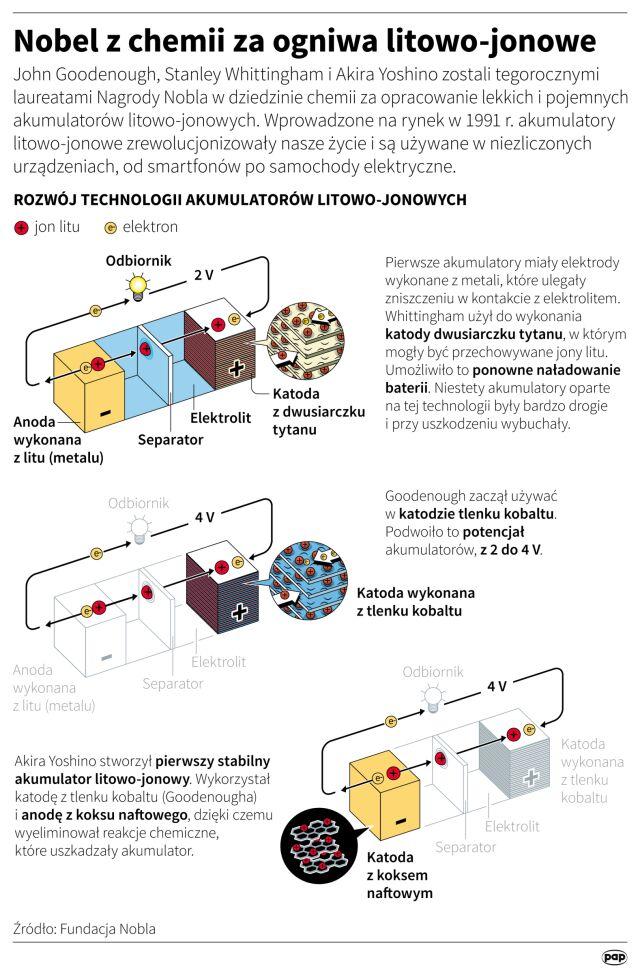 Ogniwo litowo-jonowe (Nobel z Chemii 2019)