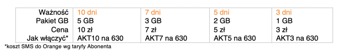 Pakiety GB Orange (październik 2019)
