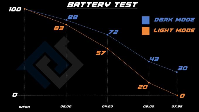 Wyniki testu żywotności baterii iPhone XS