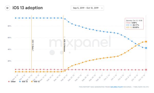 iOS 13 zainstalowany jest już na ponad 53% urządzeń mobilnych Apple'a