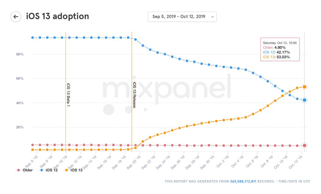 Udział systemu iOS 13 (stan na 12 października 2019 r.) Mixpanel