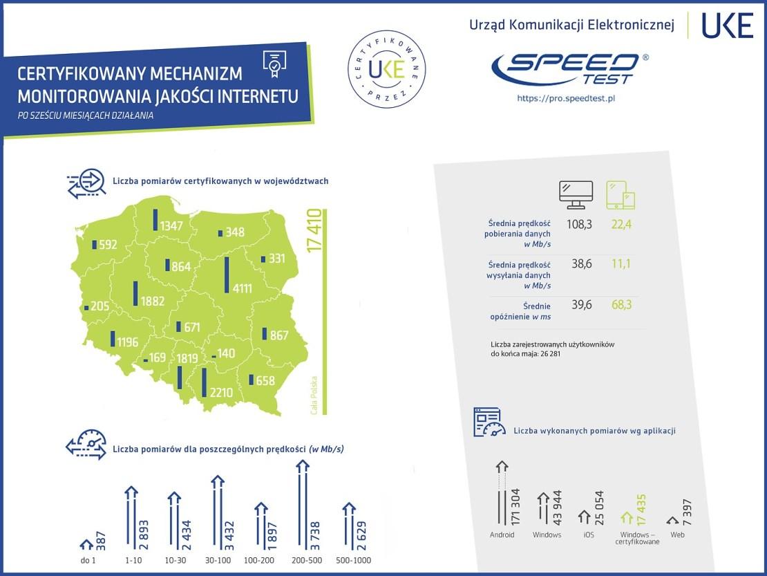 Wyniki certyfikowanego pomiaru internetu po 6 miesiącach funkcjonowania 2019 r.