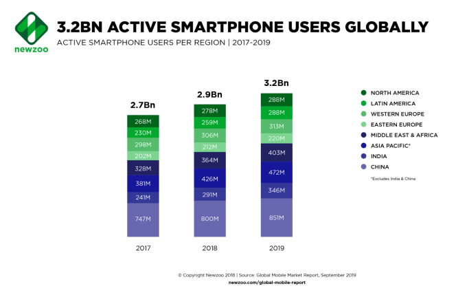 Liczba aktywnych użytkowników smartfonów na świecie wg regionów 2017-2019