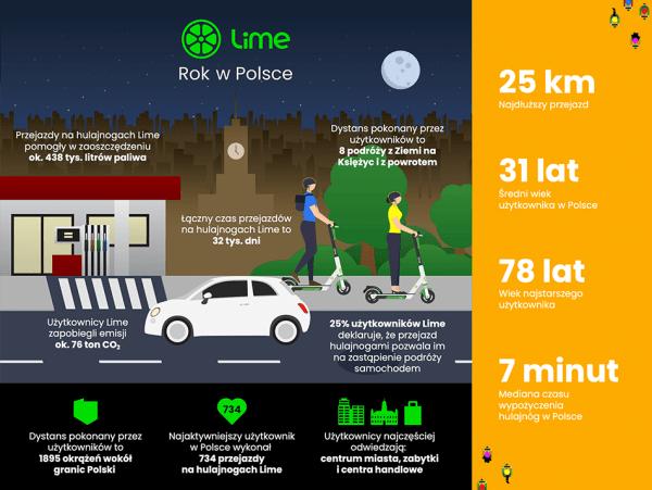 To już rok działalności Lime w Polsce [infografika]
