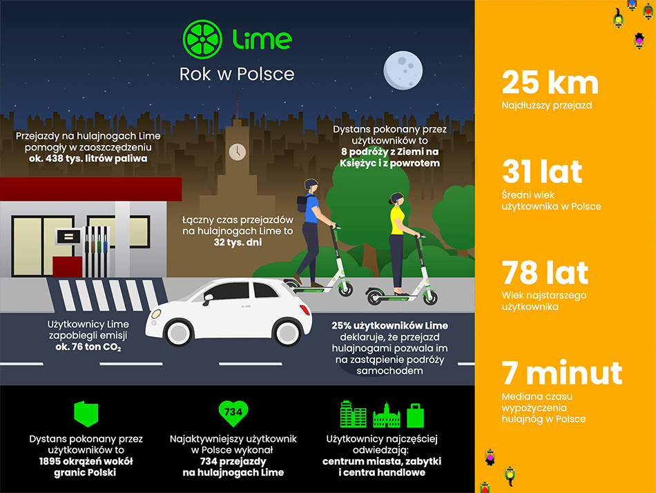 Infografika: Rok Lime w Polsce (2019)