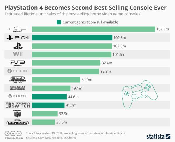 PlayStation 4 z liczbą prawie 103 mln sprzedanych sztuk!