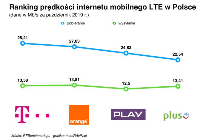Ranking prędkości internetu mobilnego polskich operatorów (październik 2019)