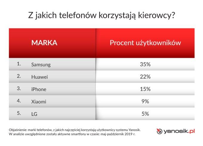 TOP 5 marek smartfonów wśród polskich kierowców (ranking 2019)