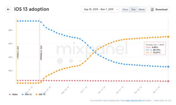 System iOS 13 jest już zainstalowany na 70% iPhone'ów!