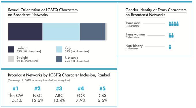 Udział postaci LGBTQ w serialach w amerykańskiej TV (2019)