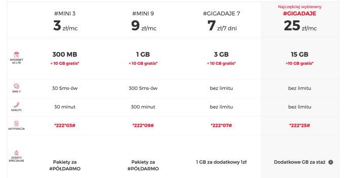 Cennik internetu mobilnego na kartę w Virgin Mobile (listopad 2019)