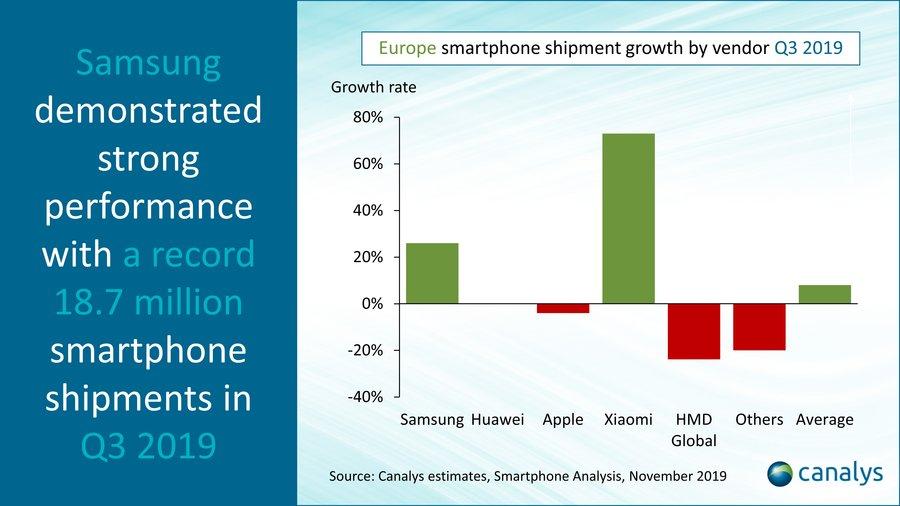 Wykres wzrostu sprzedaży smartfonów w Europie wg producentów (3Q 2019)