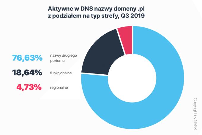 """Aktywne w DNS nazwy domeny """".pl"""" z podziałem na typ strefy (3Q 2019)"""