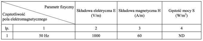 Częstotliwości pola elektromagnetycznego w Polsce