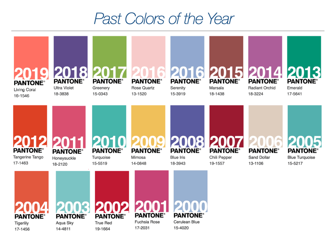 Kolory roku od PANTONE w latach 2000-2019