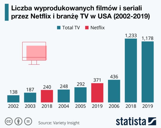Liczba produkcji serwisu Netflix i całej branży telewizyjnej w USA w latach 2002-2019