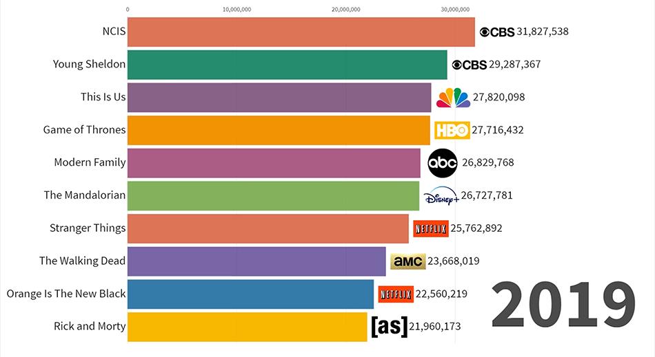 Najpopularniejsze (najliczniej oglądane) seriale na świecie (listopad 2019)