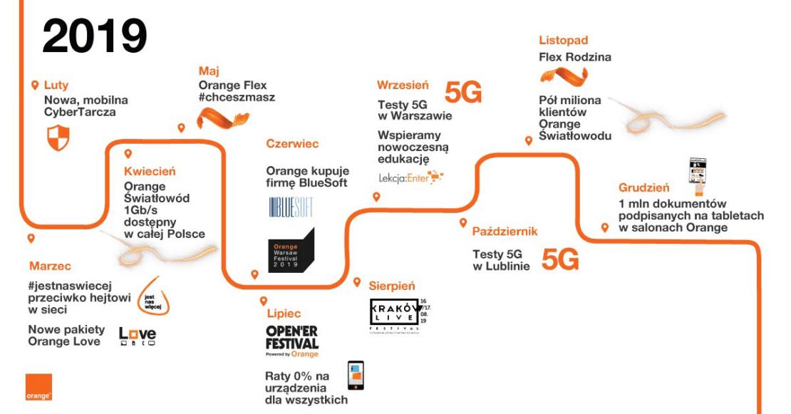 Infografika: Podsumowanie 2019 r. w Orange Polska