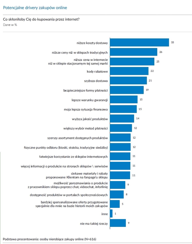 Potencjalne drivery zakupów online w Polsce (Gemius, 2019)