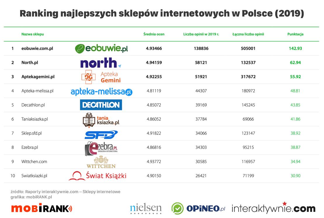 Ranking najlepszych sklepów internetowych w Polsce w 2019 roku (zestawienie ogólne)