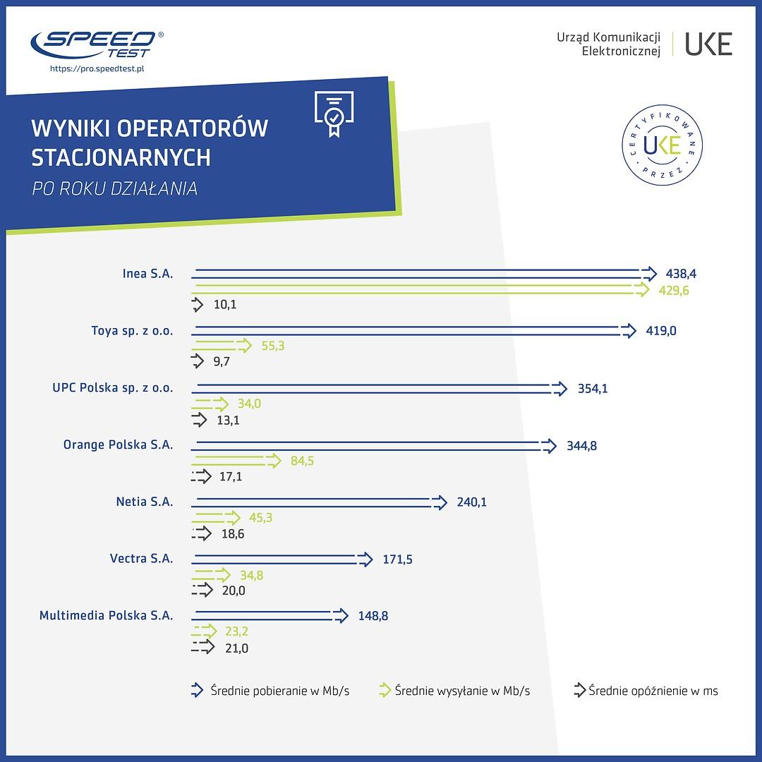 Ranking operatorów internetu stacjonarnego w Polsce (2019)