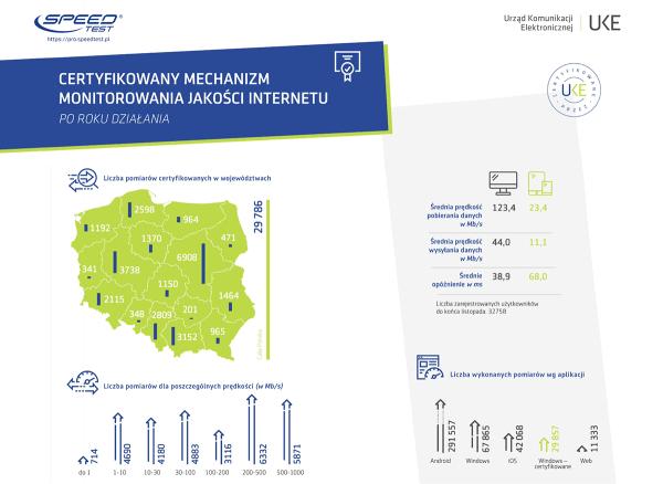 Ranking prędkości internetu w Polsce za 2019 rok