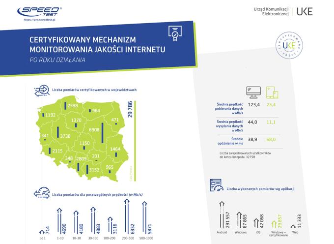 Ranking jakości i prędkości internetu stacjonarnego i mobilnego w Polsce w 2019 r.