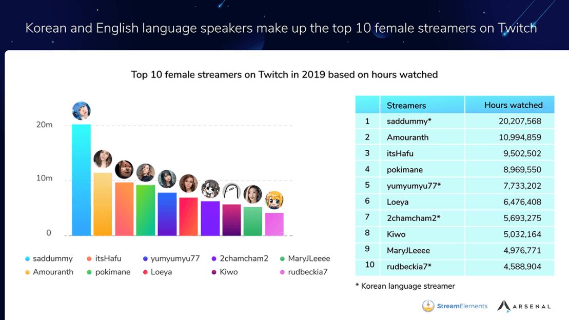 Ranking 10 najpopularniejszych kobiet – streamerek na Twitchu w 2019 r.