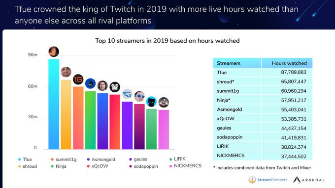 TOP 10 najpopularniejszych streamerów na Twitchu w 2019 roku (pod wzgl. czasu obejrzeń)