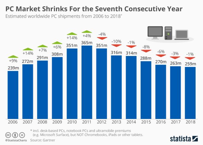 Wykres: Liczba wysyłek komputerów PC w latach 2006-2019