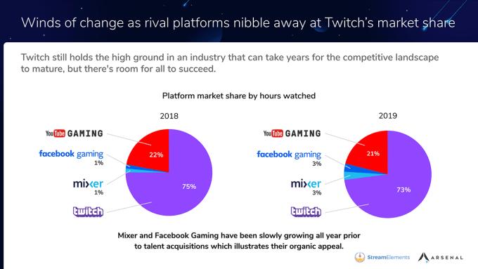 Czasowy udział na platformach streamingu gier wideo w 2018 i 2019 roku
