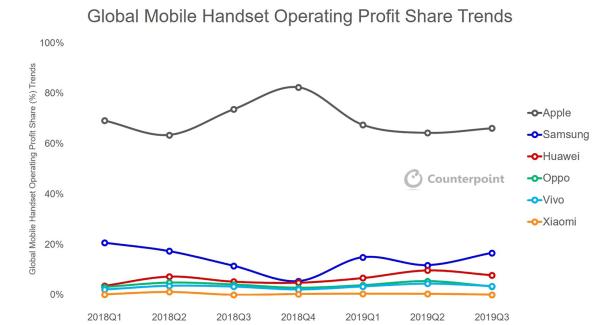 Apple wciąż z największymi zyskami w branży mobilnej (3Q 2019)