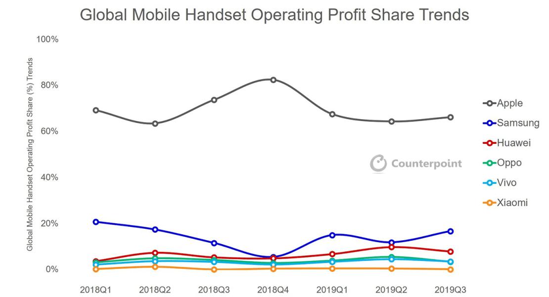 Udział zysków w branży smartfonów największych producentów (3Q 2019)