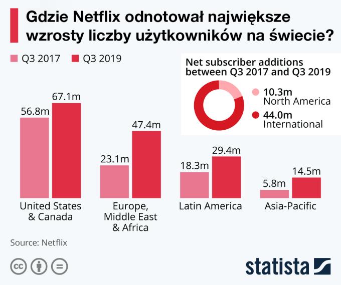 Wzrost liczby użytkowników serwisu Netflix według regionu w 3Q 2019 r.