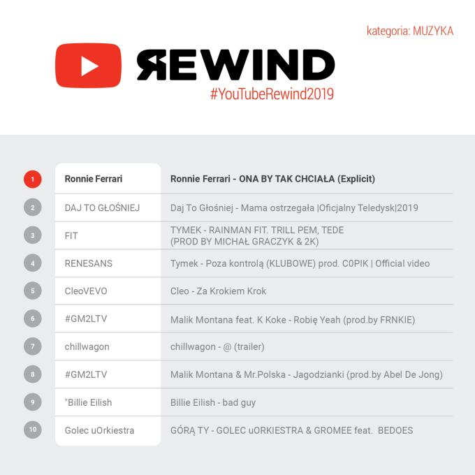 YouTube Rewind 2019 w kategorii muzyka