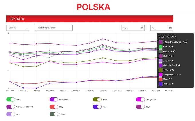Indeks prędkości dostawców internetowych w Polsce 12.2018-12.2019 - operatorzy
