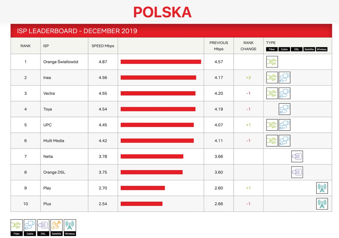 Indeks prędkości dostawców internetowych w Polsce (grudzień 2019) od Netflix