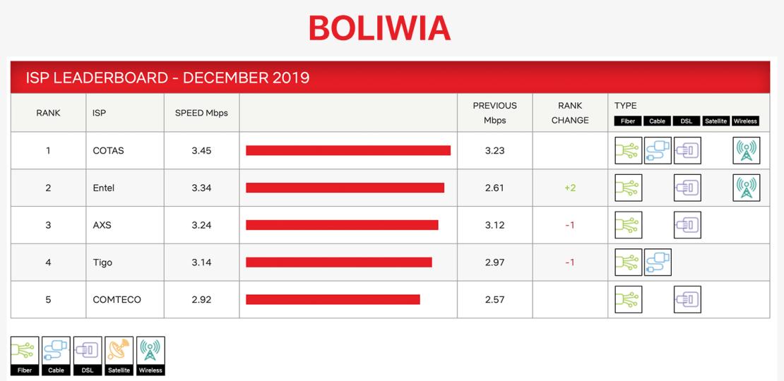 Indeks prędkości dostawców internetowych w Boliwii (grudzień 2019) od Netflix