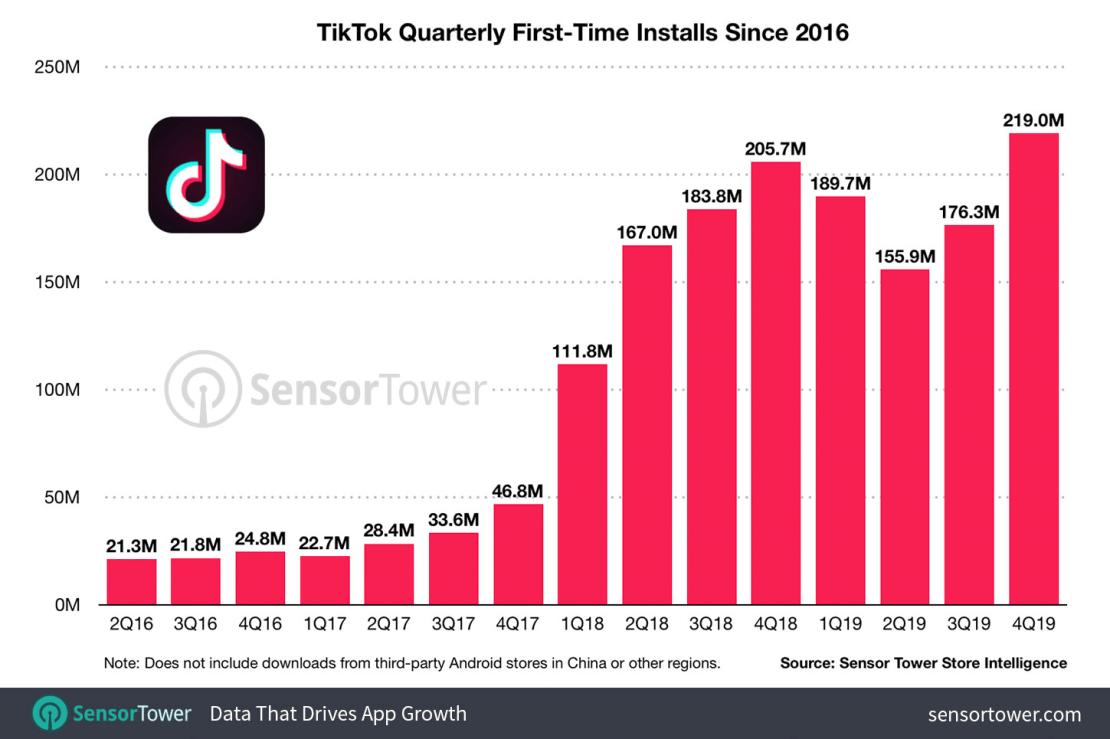 Liczba instalacji aplikacji TikTok na świecie (2016-2019)
