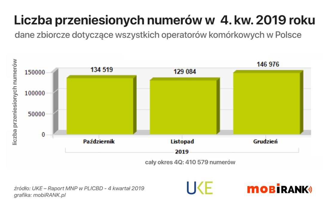 Liczba przeniesionych numerów komórkowych w 4Q 2019 r. (Polska)