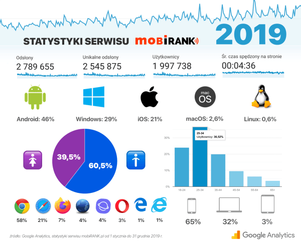 Statystyki odwiedzin serwisu mobiRANK.pl w 2019 roku