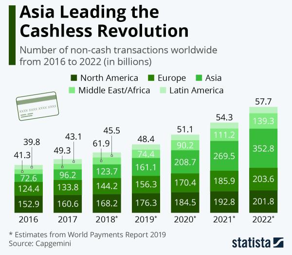 Azja jest liderem rewolucji płatności bezgotówkowych