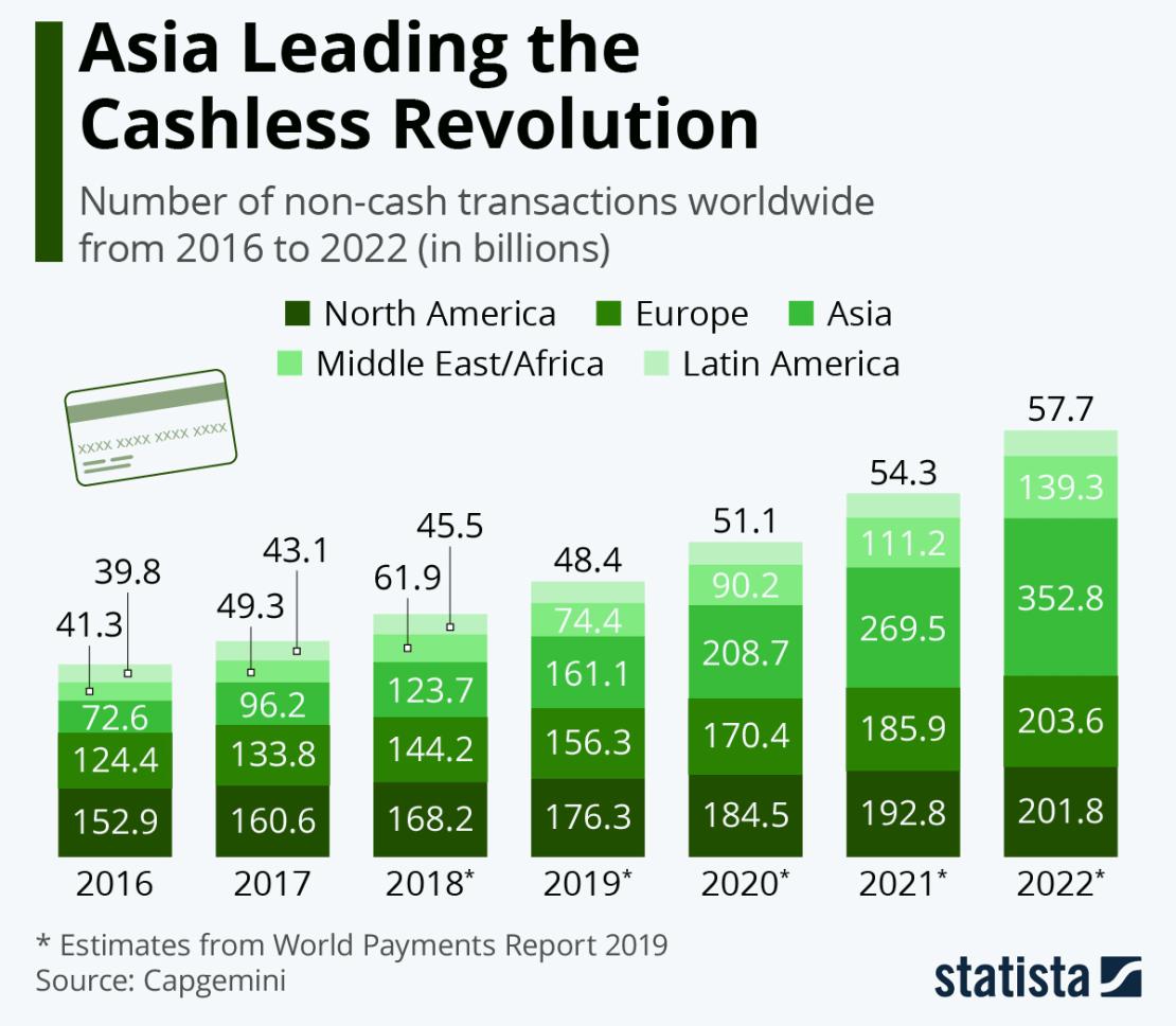 Płatności bezgotówkowe na świecie 2017-2022